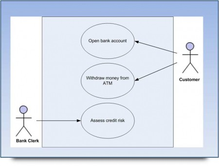 Example use case diagram