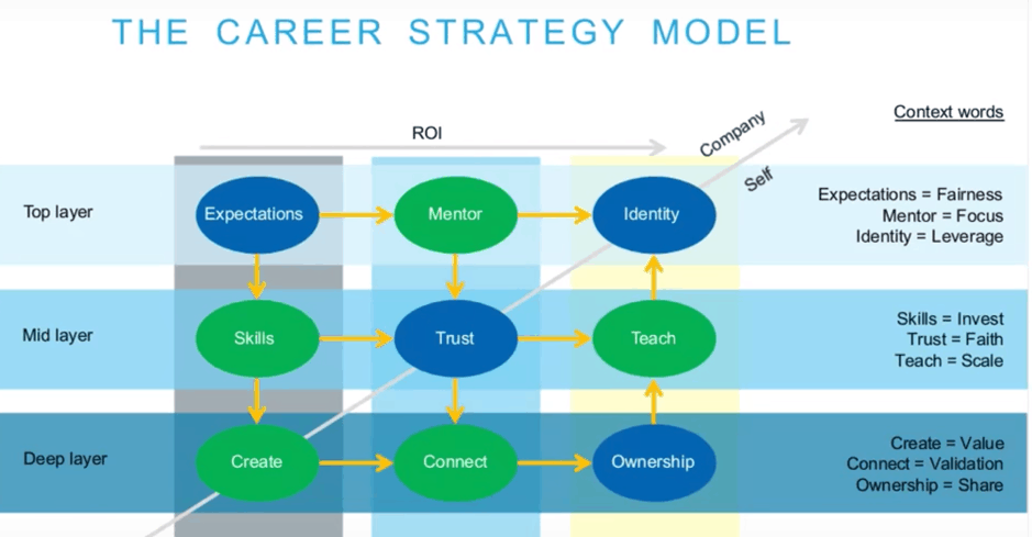 Building An Enjoyable Business Analyst Career Path Using The Career Strategy Framework In 2020